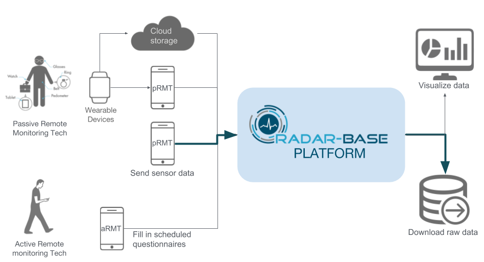 How to install RADAR-base using RADAR-Docker | RADAR-base