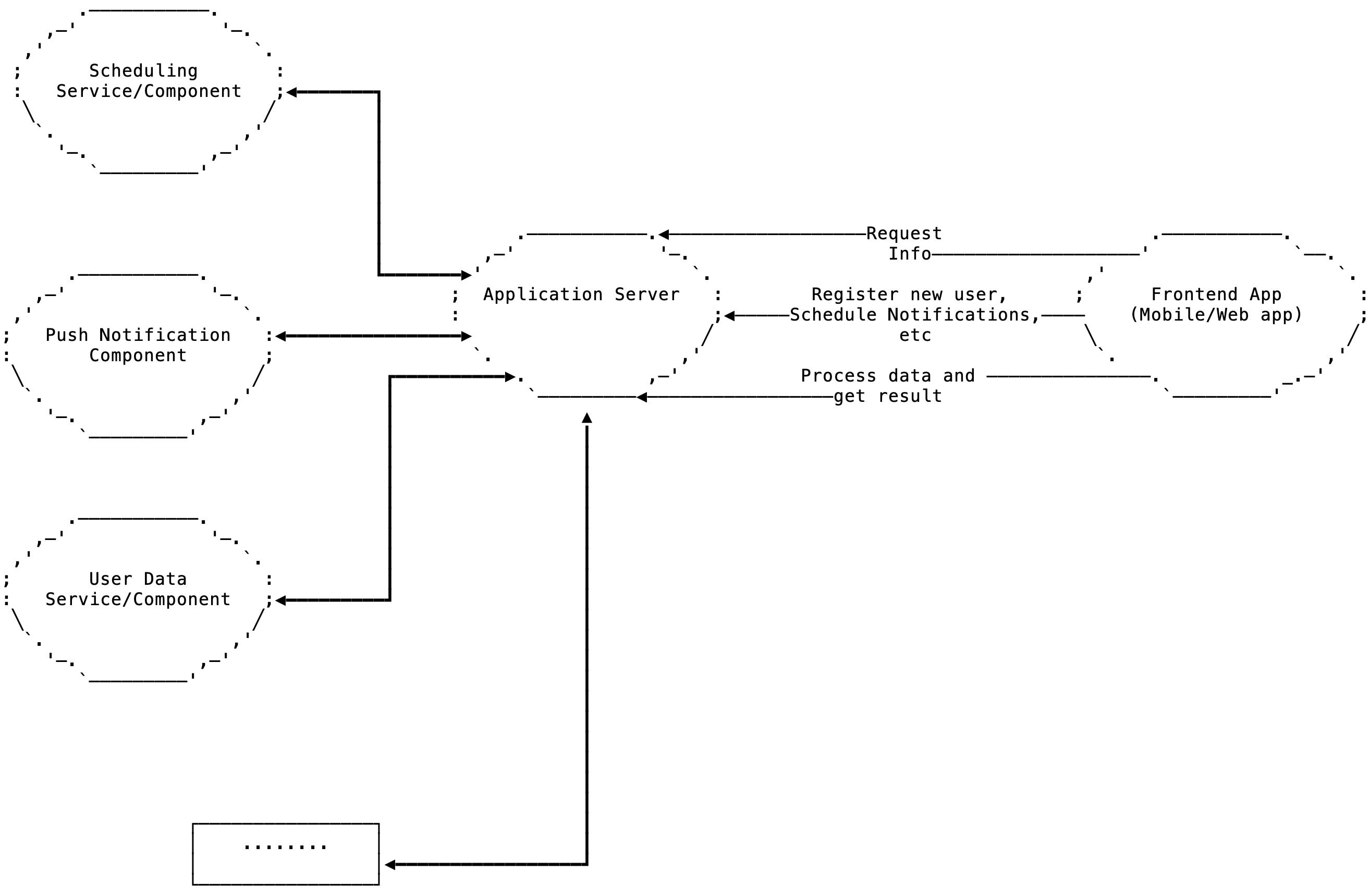 RADAR App Server | RADAR-base